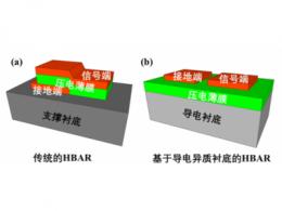 碳化硅与铌酸锂异质集成实现超高Q值体声波谐振器