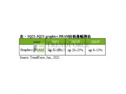 第三季Graphics DRAM合约市场供给仍吃紧,预估价格续涨8~13%
