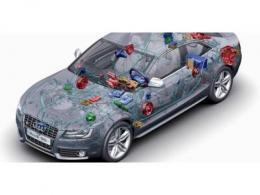 汽车域控制器的兴起:何时、何地、如何?