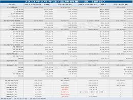 29家车企5月销量一览:芯片短缺影响面扩大,多车企表现下滑