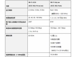 Wi-Fi HaLow与传统Wi-Fi有何不同?