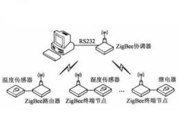 ZigBee协议
