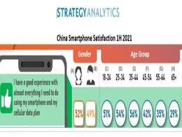 2021年下半年,中国70%的消费者愿意购买全新品牌的智能手机