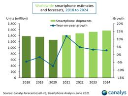 Canalys:尽管缺芯,今年全球智能机出货量仍会增长 12%