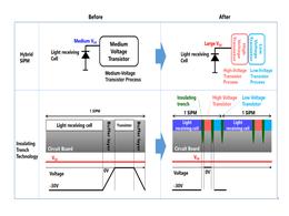 东芝推出全球最小固态LiDAR 可用于自动驾驶