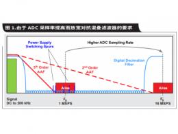 如何通过具有内部数字滤波器的高速  ADC 简化 AFE 滤波