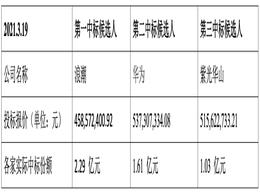 华为放弃中国电信服务器集采1.6 亿元大单