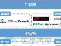 """汽车MCU研究:""""缺芯""""大环境下国产供应商寻求自主替代"""