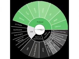 IoTConnect平台:解锁数据的潜能