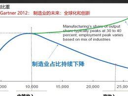 中国制造业数字化转型需要管控与创新并举