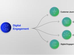 全球电子产业链的数字化进展如何?