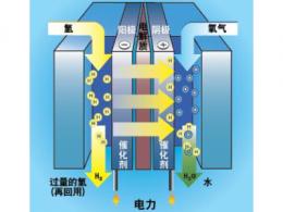 燃料电池分类及其特点
