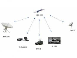 卫星通信技术