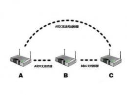 无线桥接和中继的区别哪个网速好