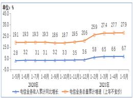 工信部:前五月我国电信业务收入累计完成6127亿元,同比增长6.7%
