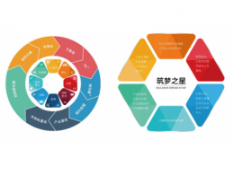 筑梦之星:建立产业联盟,打通互通互联企业生态圈