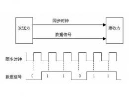异步传输和同步传输的概念 同步传输和异步传输的区别