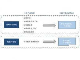 国产射频芯片龙头,全面布局5G射频前端产品线