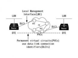 帧中继网是一种什么网 帧中继是由什么发展而来的
