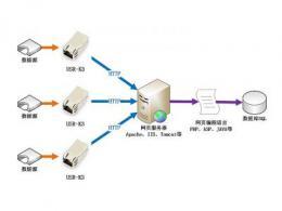 web服务器在哪打开 web服务器和应用服务器的区别