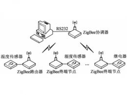 zigbee协议栈各层功能 zigbee协议栈工作过程
