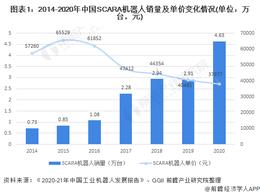 中国SCARA机器人市场销量及竞争格局分析