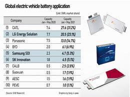 因中国快速崛起,韩国电池三巨头全球市场份额下降