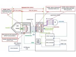 简化超高速数字系统中确定性延迟的设计