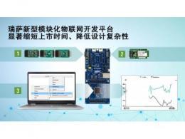 瑞萨电子推出采用Pmod接口的新型模块化物联网开发平台 可显著缩短新品上市时间、降低设计复杂性