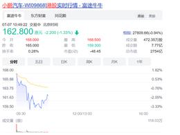 小鹏汽车登陆港股,盘初市值超2800亿港元