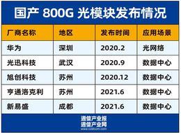 光模块新品迭出:800G要来了?