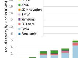 2010-2020年 美国电动汽车电池供应情况