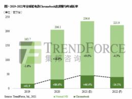 【统计】2021年笔电出货量将以2.36亿台突破历史新高,Chromebook下半年需求放缓