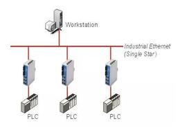 工业以太网五大主流协议对比分析