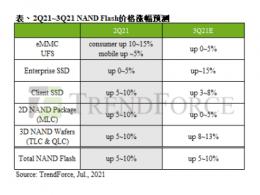【市场】NAND Flash控制器供应缺口仍在,第三季报价续扬 整体合约价再涨5~10%