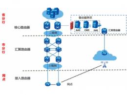 广域网和互联网的区别 广域网和局域网的区别