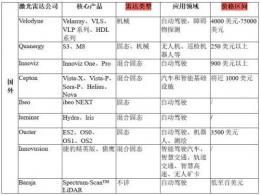 国内外激光雷达盘点及核心产品介绍