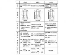 原电池和电解池的区别和联系