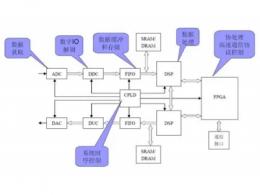 dsp芯片品牌排行 dsp芯片厂家有哪些