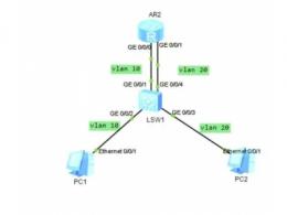 vlan间通信通过什么实现 vlan间通信的三种方式