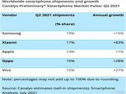 第二季度全球智能手机市场占有率 小米第二、苹果第三