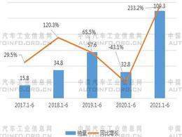 中国跨界造车热潮不断升温