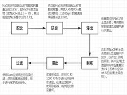 """【专利】特斯拉申请""""提锂""""专利:降本30%"""