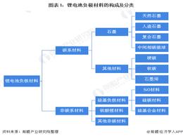 【概览】2021年中国锂电池负极材料产业全景图谱