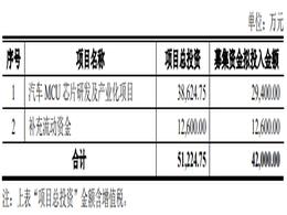 芯海科技拟募资4.2亿元投建汽车MCU芯片项目