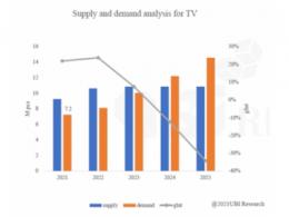 【调研】大尺寸OLED TV面板或在2024年出现短缺
