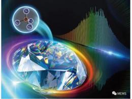 上海微系统所在硅基碳化硅异质集成XOI领域取得重要进展