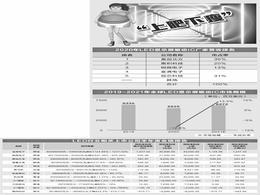 """【分析】LED行业强势复苏 缺芯导致""""上肥下瘦"""""""