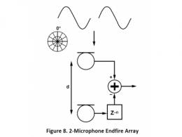 麦克风阵列波束成形与端射阵列(二)