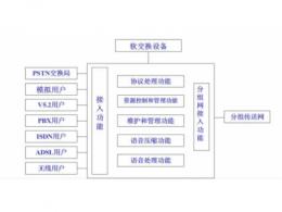 软交换技术与IMS的主要区别